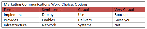 Marketing Communications Word Choice
